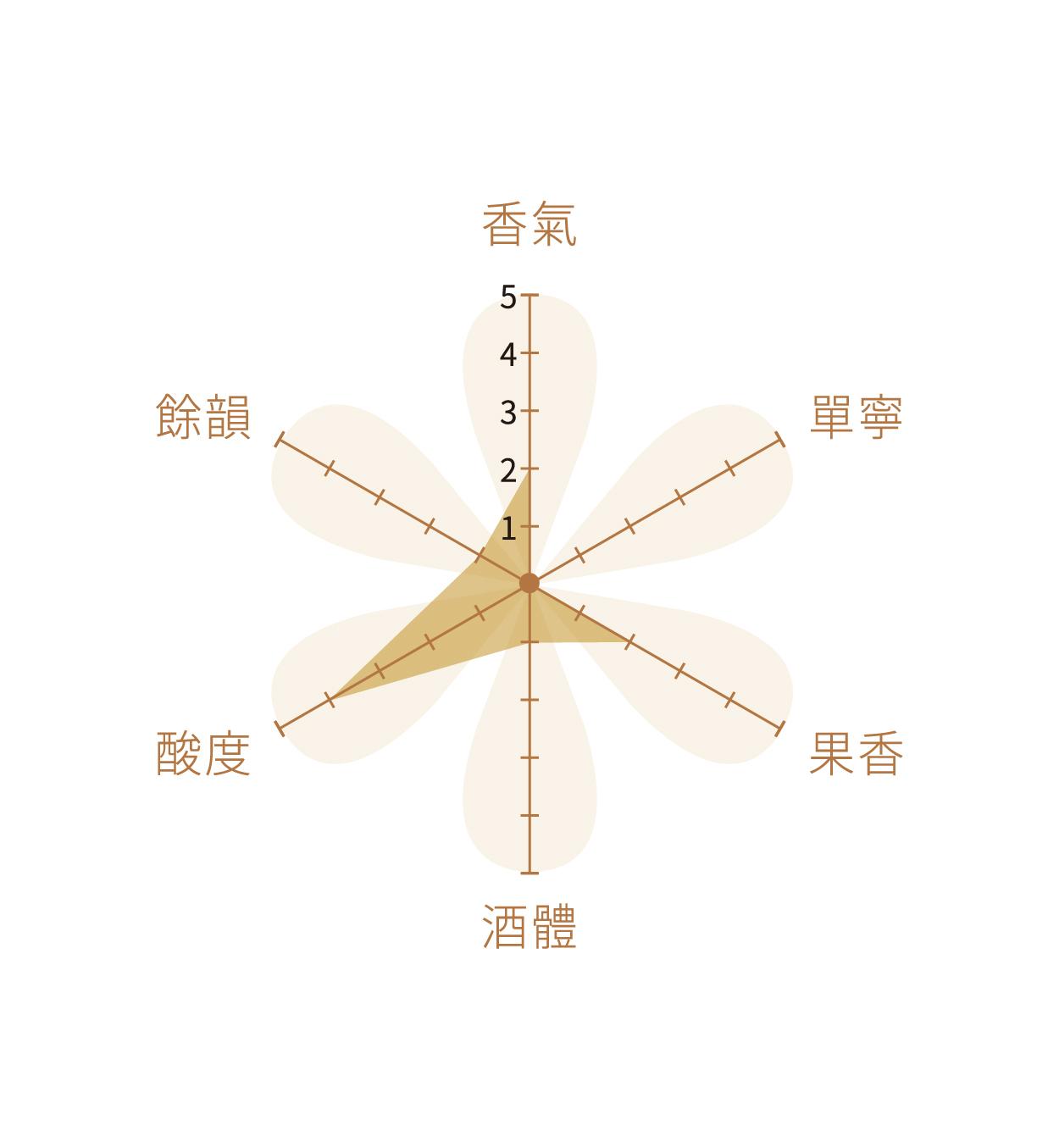 山形高畠 RIESLING FORTE 白葡萄酒 720ml